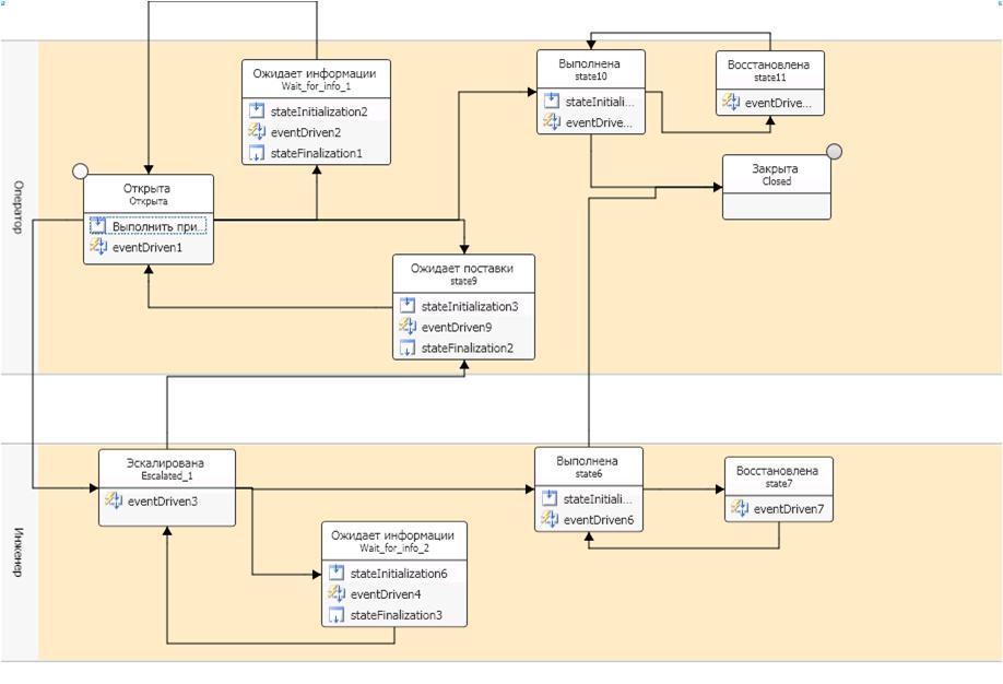 Графический редактор workflow